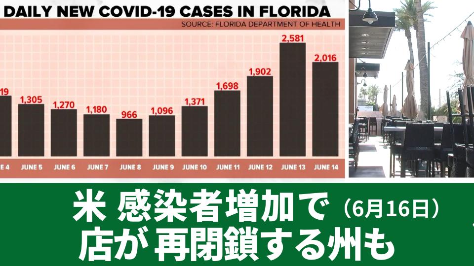6月16日 感染者数の増加で 店が再閉鎖する州も