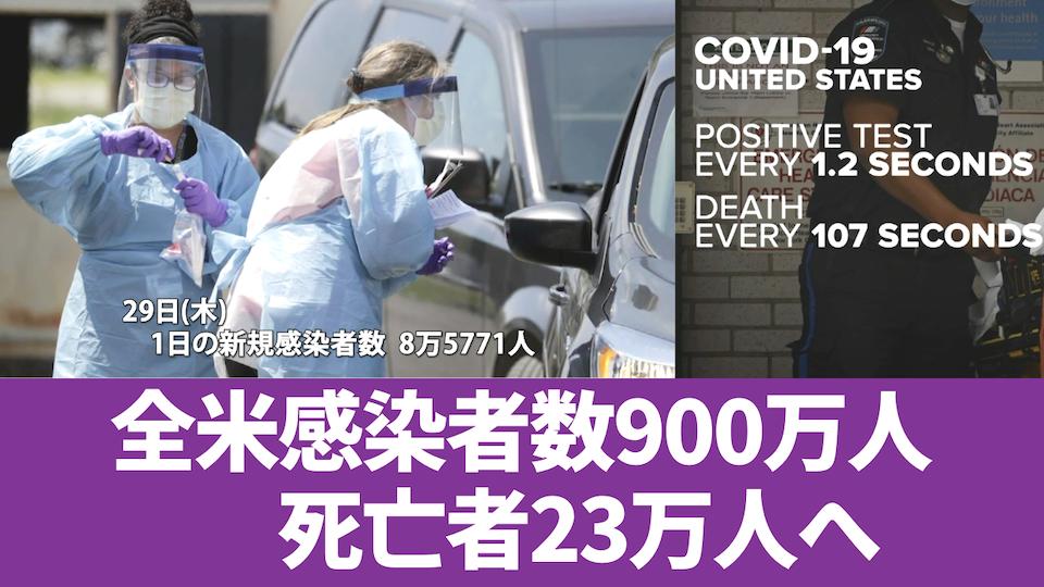 新型コロナウイルス 全米感染者数900万人へ