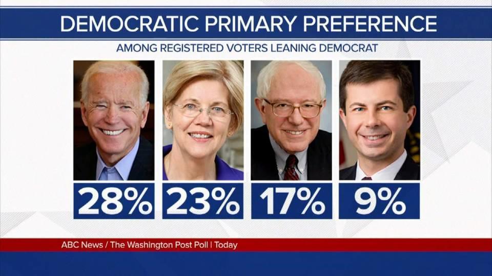 米大統領選2020 民主党は国民皆保険が争点に